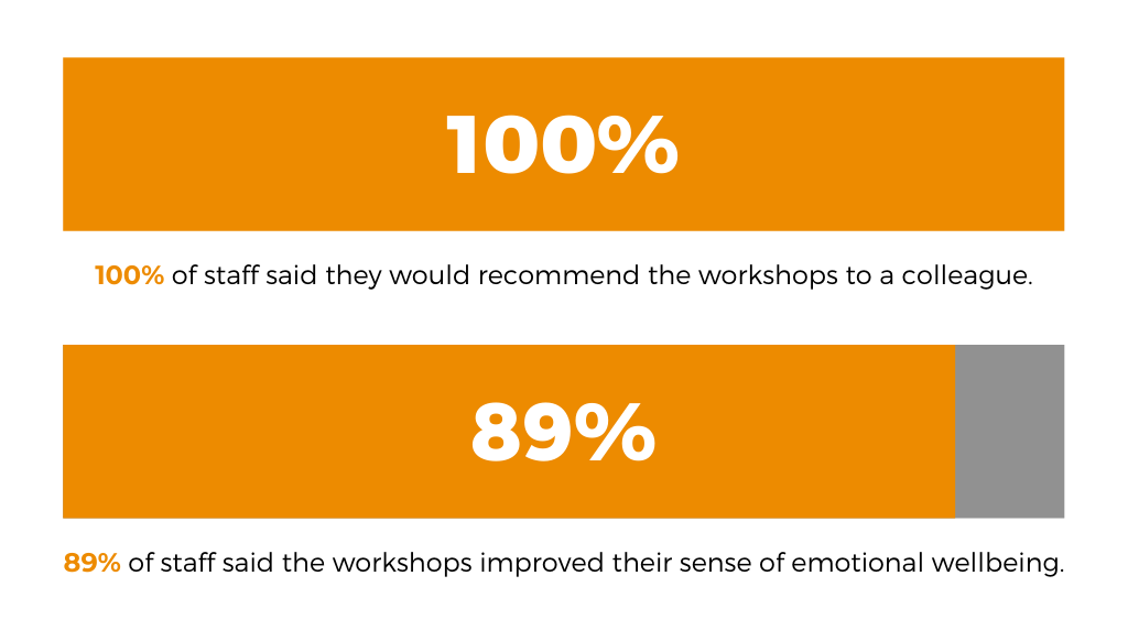 100% of staff said they would recommend the workshops to a colleague..png